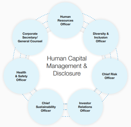 Human Capital Management: Connecting health and safety to sustainability and ESG